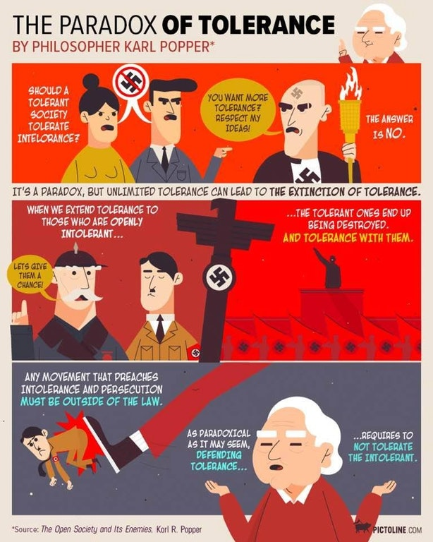 The Paradox of Tolerance